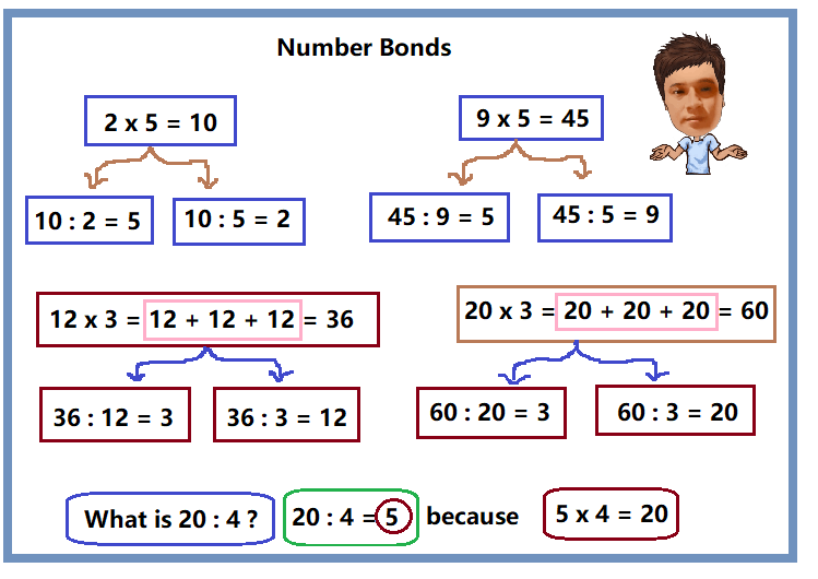 Relation between Multiplication and division